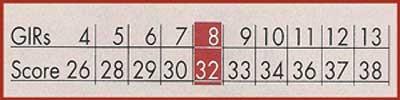 gir voor berekening van score