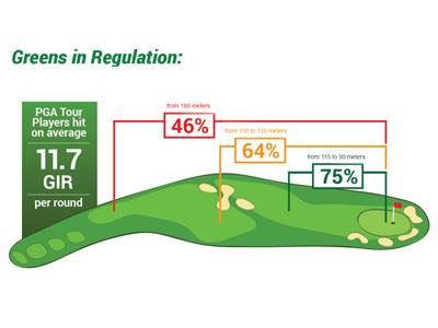 GIR - Green in Regulation